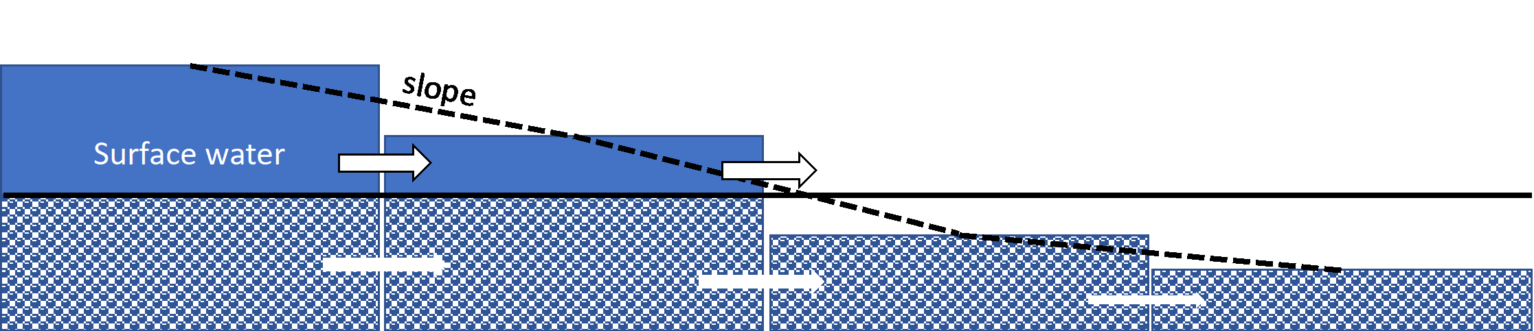 Applications of the interflow layer