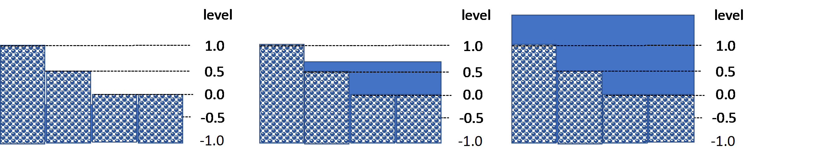 Sketch of interflow layer for, form left to right, Part I, II and III