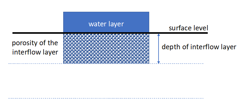 Sketch of interflow layer