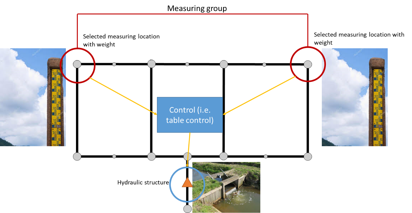 Control structures overview